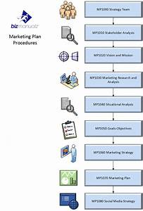 Marketing Plan Process Map