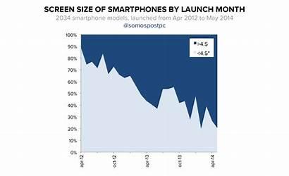 Smartphone Screen Sizes Comprehensive Into Barredo Future