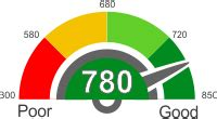 mortgage interest rates    credit score