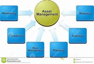 Asset Management Business Diagram Illustration Stock