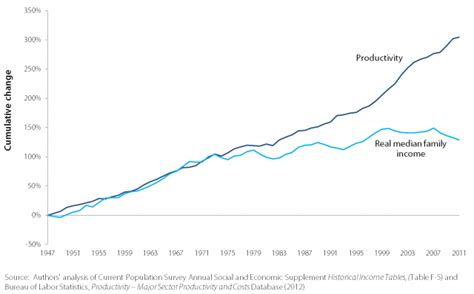 bureau of economics analysis ファイル productivity and median family income growth