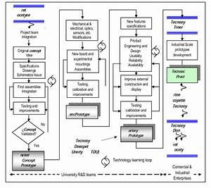 Integral Block Diagram For A Technology Development