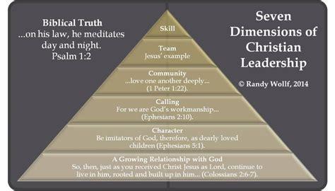 christian leadership leadership servant leadership