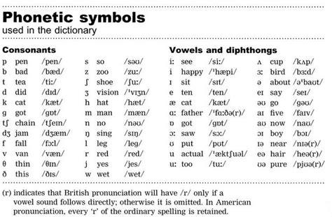 images  phonetics  pinterest english ipa