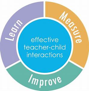 Improve Teaching By Creating A Focus On Teacher Child
