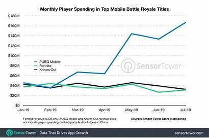 Pubg Mobile Revenue Last Spending Sensor Tower