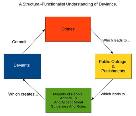 structural theory sociology structural functionalist