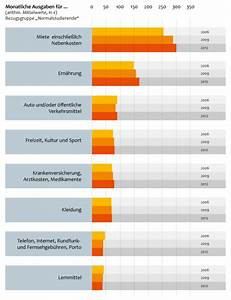 Hausfinanzierung Ohne Eigenkapital Rechner : wieviel eigenkapital beim hauskauf eigenkapital beim ~ Kayakingforconservation.com Haus und Dekorationen