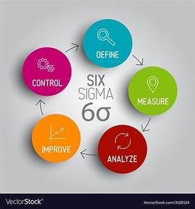 Lean Six Sigma Contingency Diagram