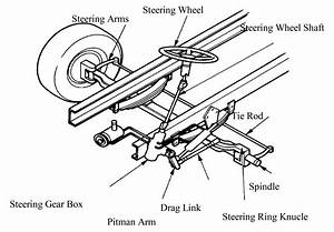 Truck Safety Inspection Diagram