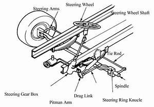 Diagrams Wiring   Under The Hood Diagram
