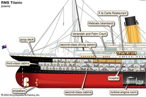 Titanic Boat Parts titanic sinking rescue survivors facts britannica