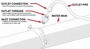 Wiring Diagram  31 Stop And Waste Valve Diagram