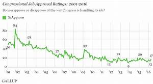 U.S. Congress Approval Remains Low