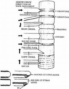 PDF Plans Woodturning Chisels Download DIY woodshop