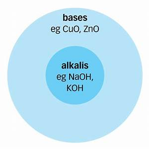 Ss1 Chemistry Third Term  Bases And Alkalis