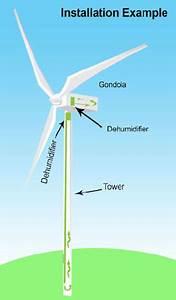 Wind Turbine Dehumidification