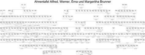 Stammbaum und Familienchronik
