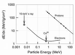Let For Electrons And Protons Vs  Particle Energies And