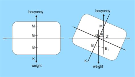 Ship Stability by Ship Stability Understanding Intact Stability Of Ships