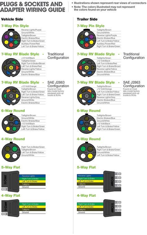 Phillips Way Trailer Plug Wiring Diagram Free