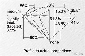 Diamond Anatomy  Explained