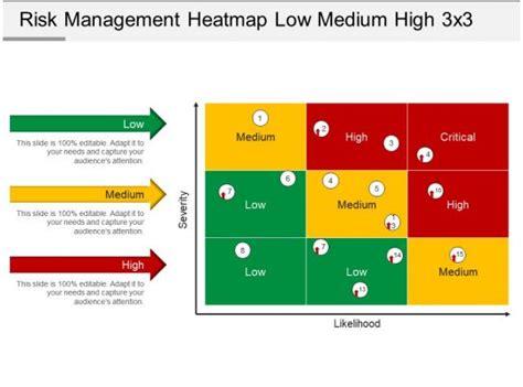 risk management heatmap  medium high    powerpoint
