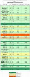 Crash Test Siege Auto : tableau r capitulatif des tests tcs pour les coques cosis groupe 0 la s curit auto vaut ~ Medecine-chirurgie-esthetiques.com Avis de Voitures