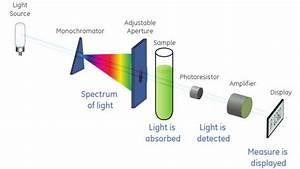 Schematic Diagram Of Spectrophotometer