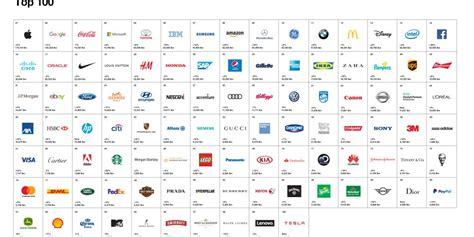 Travel Still Absent From 100 Best Global Brands But