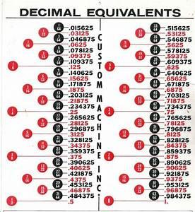 Decimal Equivalents