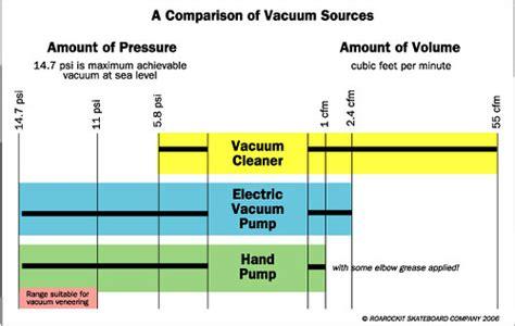 What Is Vacuum Pressure by Understand The Pressure Roarockit