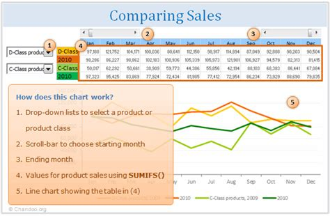 comparing sales   product   excel
