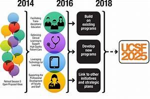 2014 Leadership Retreat Outcomes