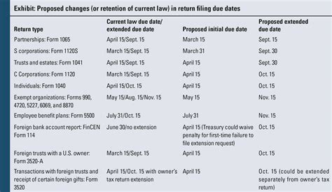 aicpa pushes for simplification of tax return due dates