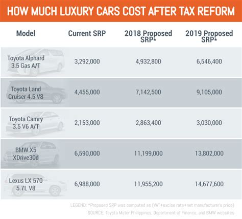 luxury car business grapples  drastic tax hike proposal