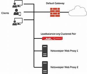 Load Balancing Netsweeper