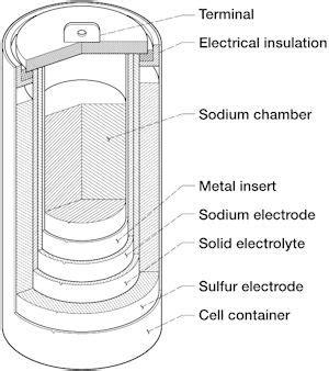 batteries energy fundamentals