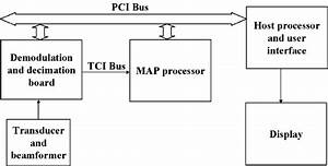 Block Diagram Of Our Programmable Ultrasound System