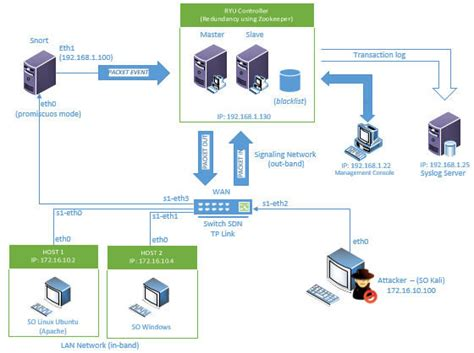 It Security Architecture Diagram by Openflow Network Security Architecture