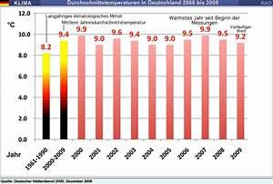 Raonline Edu  Klima Europa