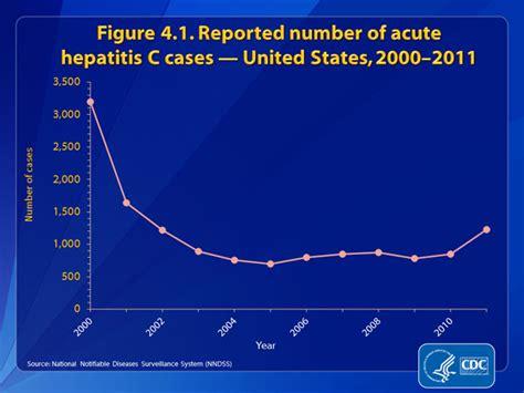 Slide 4.1 | U.S. 2011 Surveillance Data for Viral ...