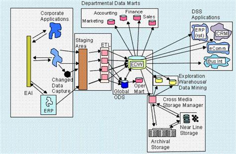 bill inmon data warehouse