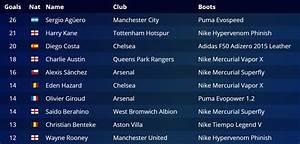 Barclays Premier League Goal Scorers Table | Brokeasshome.com
