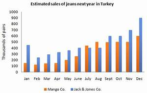The bar chart below shows the estimated sales of jeans for ...