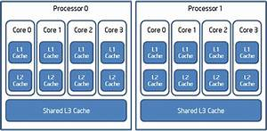 Opencl U2122 Device Fission For Cpu Performance