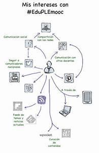 10 Top Posts  Ingredients  Instructions  Diagrama Ple De