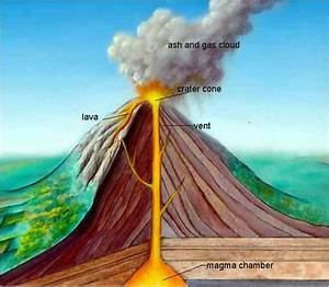 Science Class  Vocabulary  14  Volcanoes