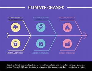 Purple Climate Fishbone Diagram Template
