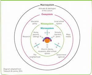 Bronfenbrenner U0026 39 S Ecological Systems Theory 8 10